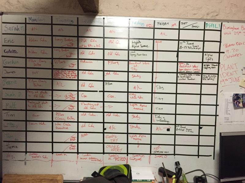 Board that displays each gardener's plan of work for the week